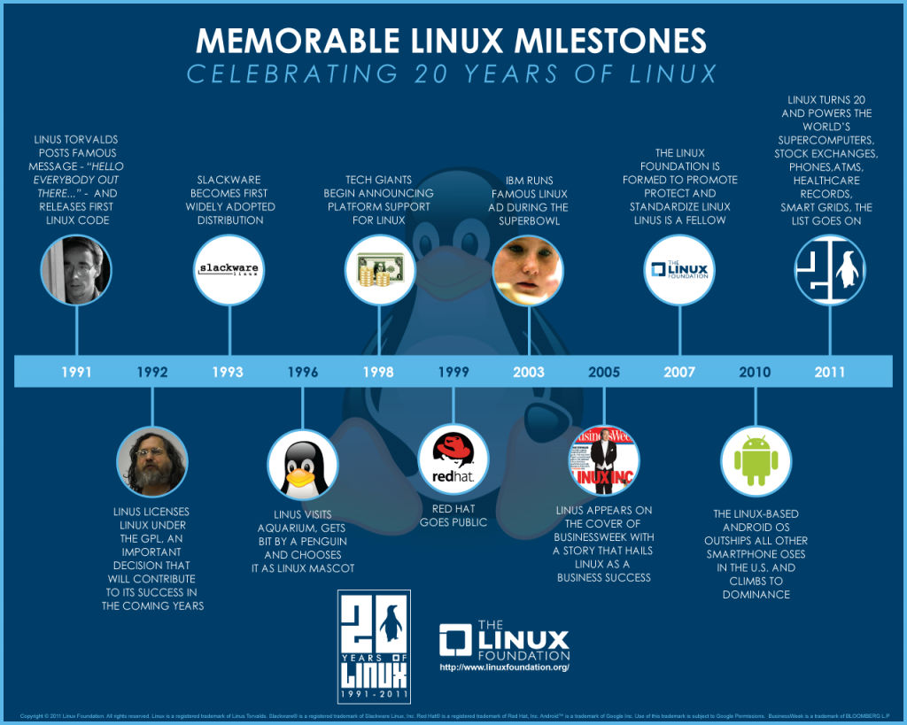 20_years_of_linux